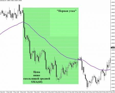 Стратегия на часовом графике форекс