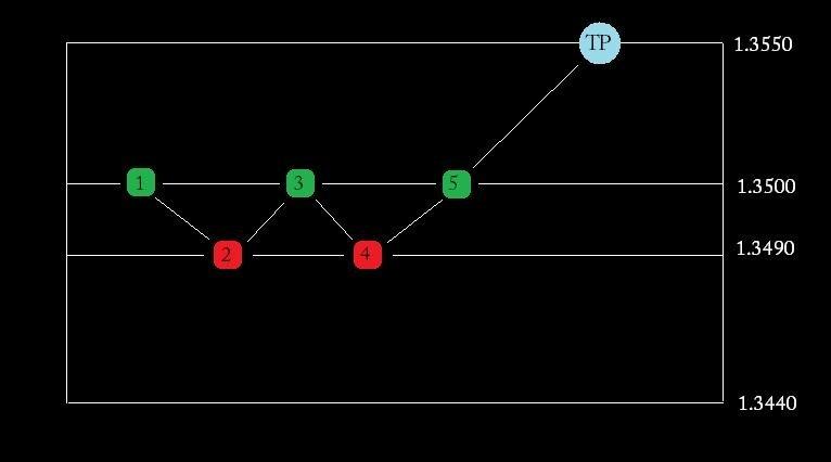 Торговая система forex profit system
